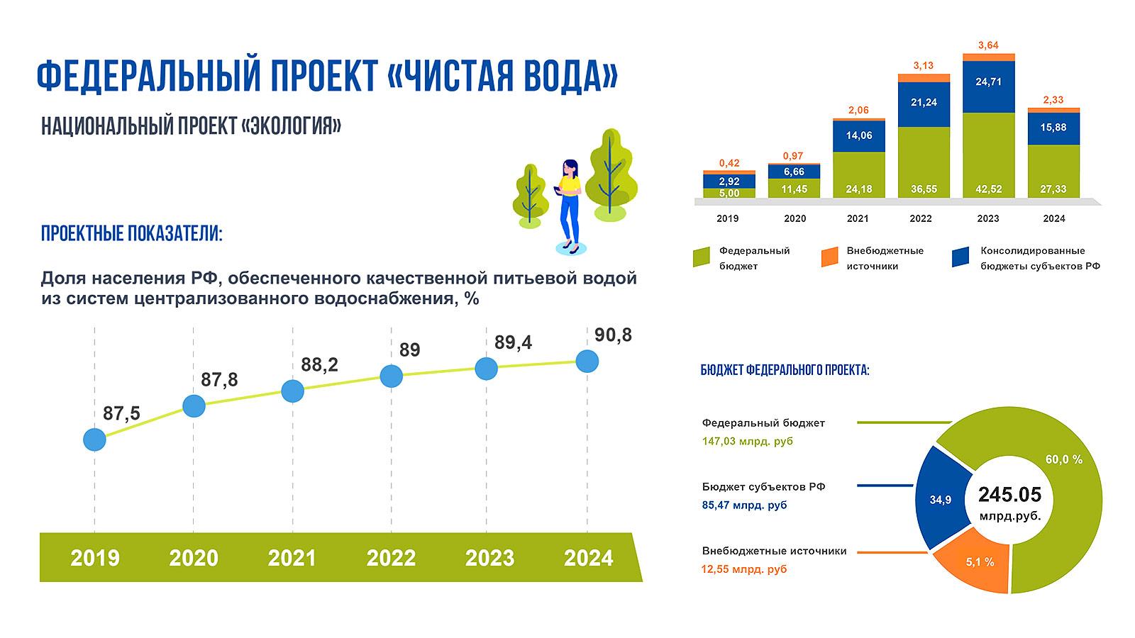 В 2019 году в Московской области модернизируют 37 водозаборных узлов