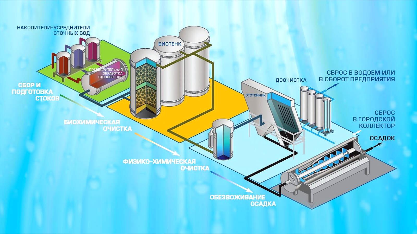 Согласно постановлению суда администрация Никольска обязана организовать очистку сточных вод